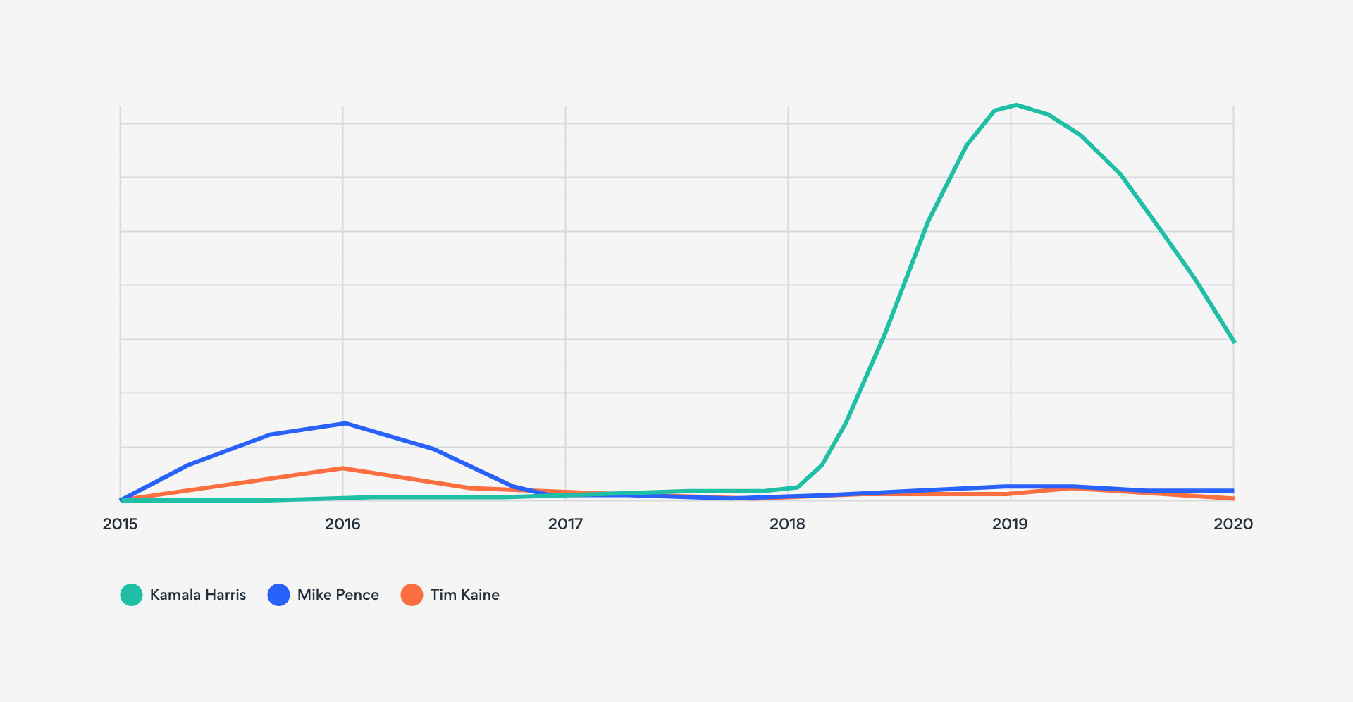 AI analysis shows Kamala Harris has a significantly larger media impact than previous vice-presidential candidates.